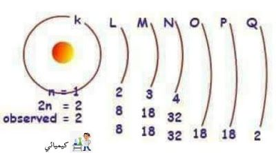 For All Things مستويات الطاقة الإلكترونيات K L M N Education Observation