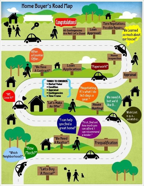 The Home Buying Road Map - How to Buy A House - Frederick Real Estate Online