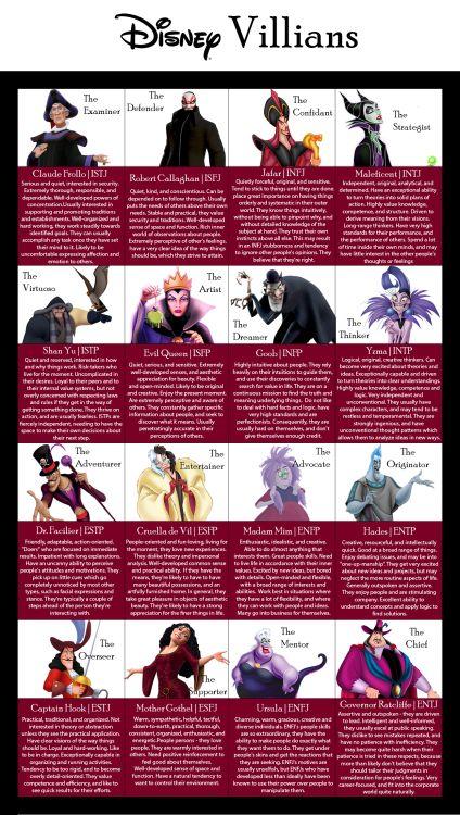 Fictional Character MBTI - Charts