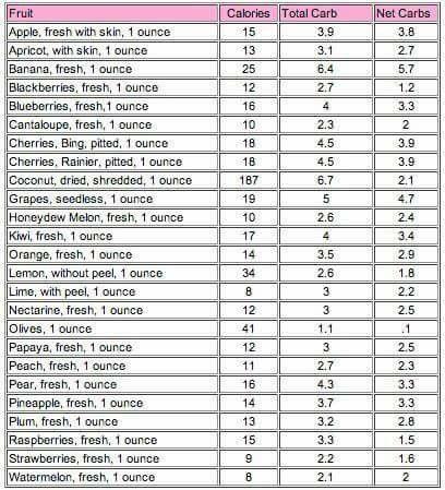 Fruit carbs - keto diet   Healthy Recipes - Keto Diet   Carb