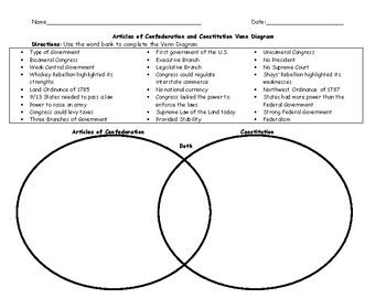 Articles Of Confederation And Constitution Venn Diagram With Word