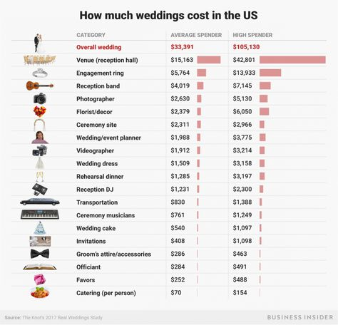 The Average Wedding Cost Is Way Too High: Go Budget Instead
