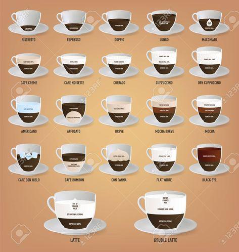 Set of coffee recipes.
