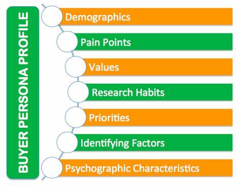 Buyer persona: por que todos os marketers devem desenvolve-lo? · Blogs de Postcron   Blog de Marketing Digital e Social Media
