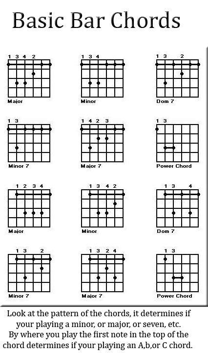 Uke Bar Chords Chart Keninamas