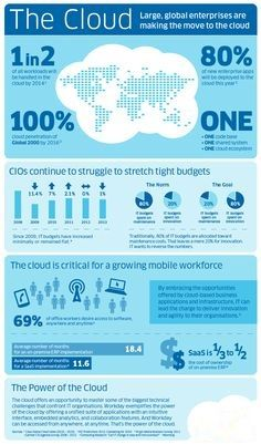 The Cloud: Large, Global Enterprises Are Making The Move To The Cloud. How Businesses Use Cloud Services.