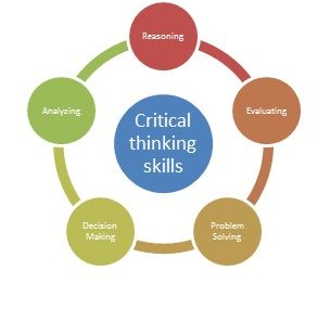 best critical thinking images critical thinking  file critical thinking skills diagram jpg