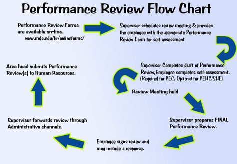 Performance Review Flowchart How Can HR Help Drive Up Employee - performance review format