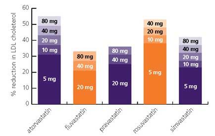 statins comparison chart: Statin potency comparison chart see how to lower cholesterol