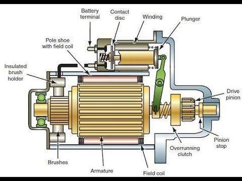Starting System Components And How It Works Engviral Com Starter Motor Standard Transmission Automotive Repair