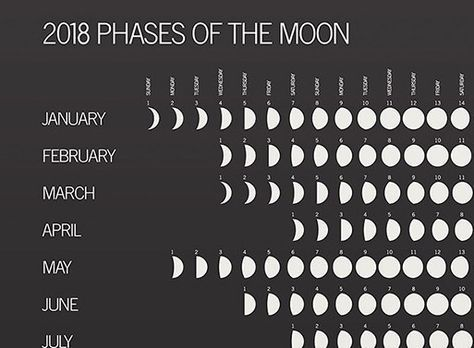 2018 Phases Of The Moon Moon Phases Moon Phase Calendar Moon