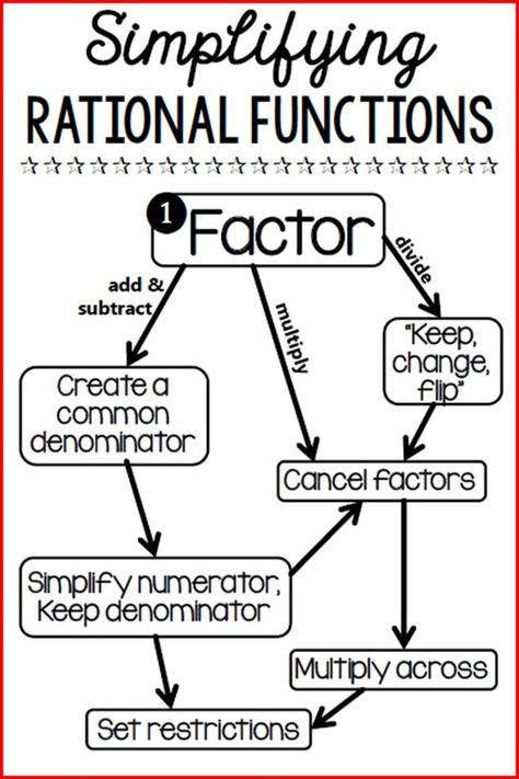 Graphing Rational Functions Reference Sheet With Images