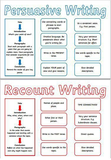 Pin By Christina Rojo On Writing Ideas Recount Writing