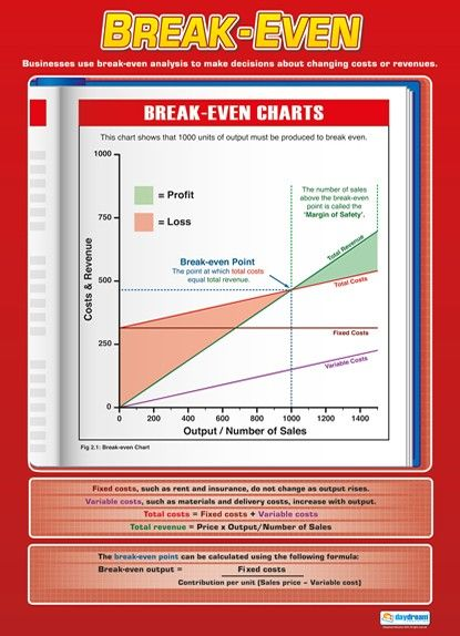 Break-Even Business Studies Educational School Posters - excel break even analysis