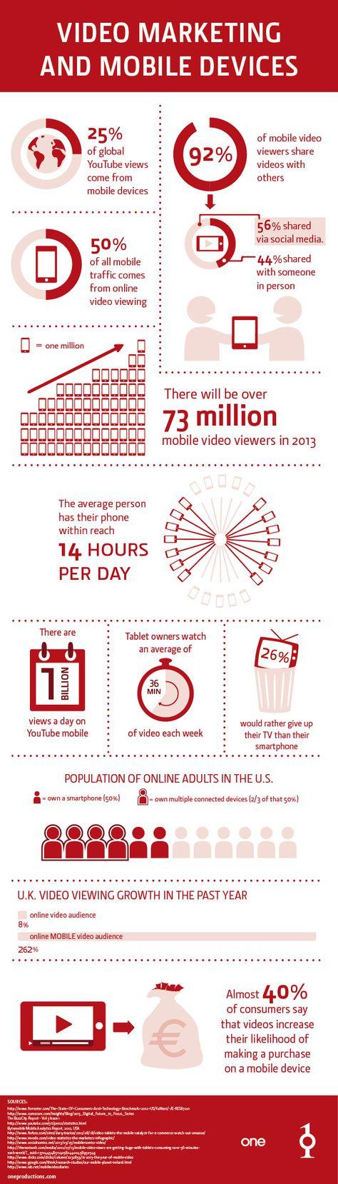 Video Marketing Services - Video SEO