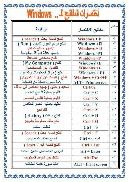 Pin By 𝐄𝐌𝐘 On اختصارات Windows P Periodic Table Bullet Journal