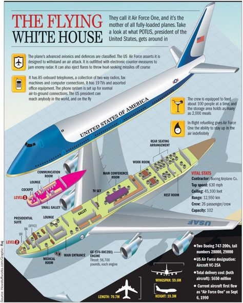 Amazing Air Force One Facts That Only A Few Presidents Have Been