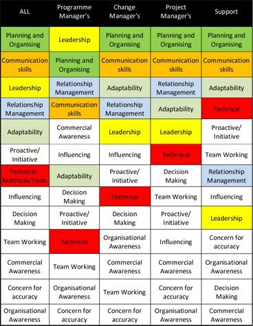Best Project Management Images On   Change