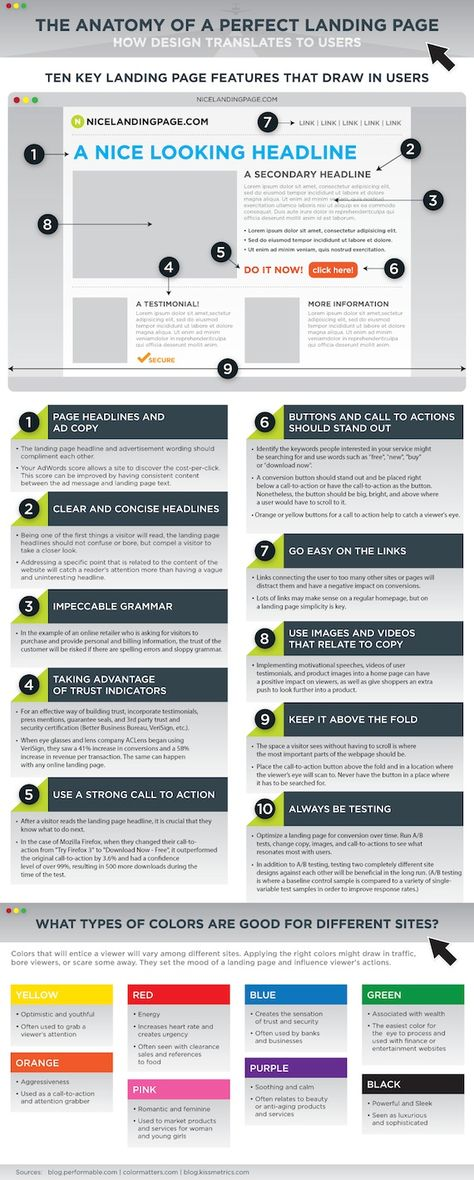 The Anatomy Of A Perfect Landing Page — Urlist