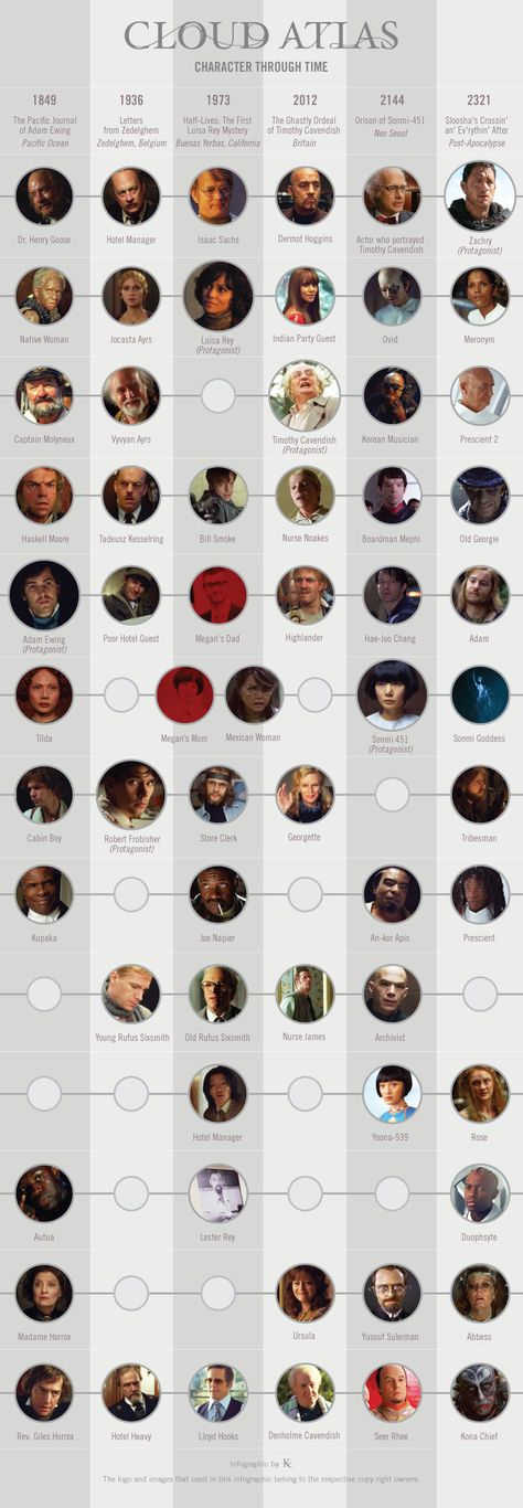 Cloud Atlas - Characters' Infographic - #CloudAtlas -