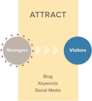 What Is Inbound Marketing?   HubSpot