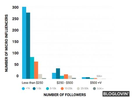 The Most Popular Social Network With Micro-Influencers