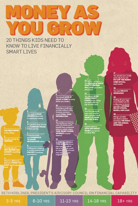 20 things kids should know financially