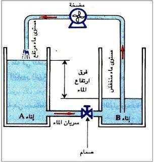 أذا كان لدينا إناءان B A كما في الشكل التالي وقمنا بإيجاد فرق بين مستوى سطح الماء فيهما وذلك بتوصيلهما عن طريق أنبوبة واستخدام مضخة فإنه Diagram Concept Basic