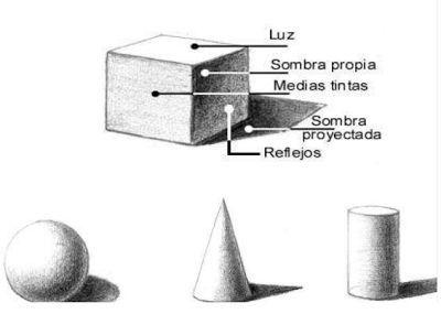 Tutoria Artistica En 2020 Luz Y Sombra Dibujo Sombra Proyectada Claroscuro