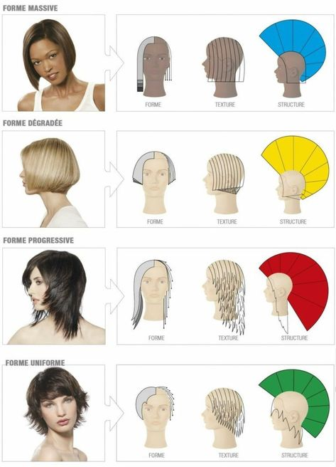 Pin on волосся Hair Cutting Videos, Hair Cutting Techniques, Hair Color Techniques, Medium Hair Styles, Curly Hair Styles, Diy Haircut, Hair Today, Diy Hairstyles, Hairstyle Ideas