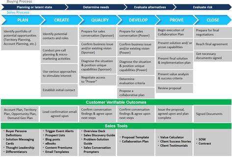 Moodi Mahmoudi on - product sales proposal template