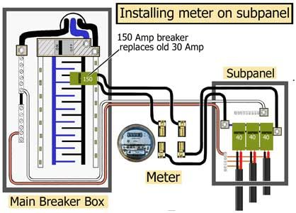 How To Install A Subpanel How To Install Main Lug Instalacion Electrica Trabajo Electrico Material Electrico
