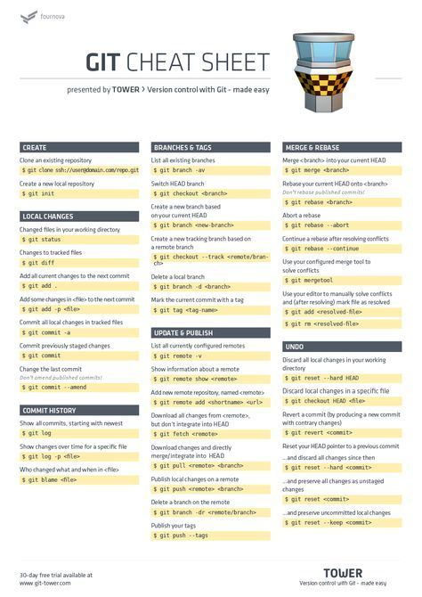 Download our free cheat sheet for Git  Because even with a