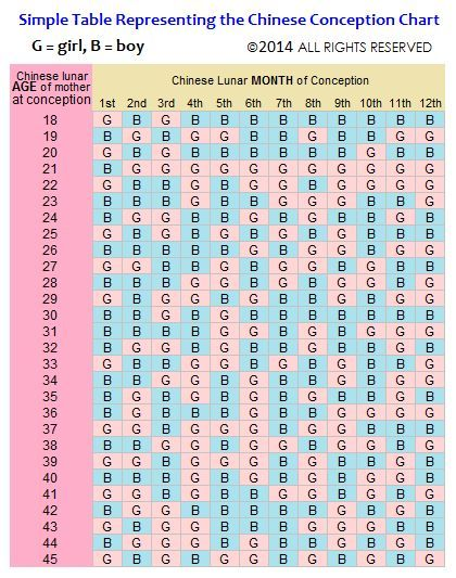 2017 Chinese Gender Predictor 2018 Pregnancy Calendar For Baby Boy And Girl