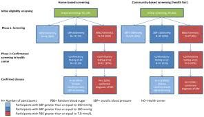 Image Result For Organizational Structure Of Moi Teaching And