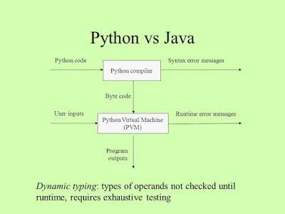 Python vs Java - which is better to start learning
