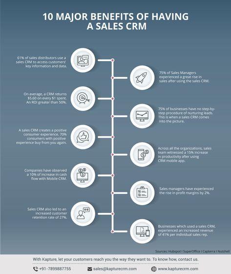 Top 10 Benefits Of Having A Sales CRM
