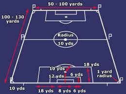 Football Dimensions In Metres Google Search Football Football Pitch Bbc Sport Football