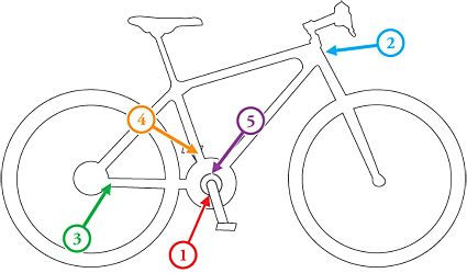 If You Have A Bike Find The Serial Number Usually In One Of