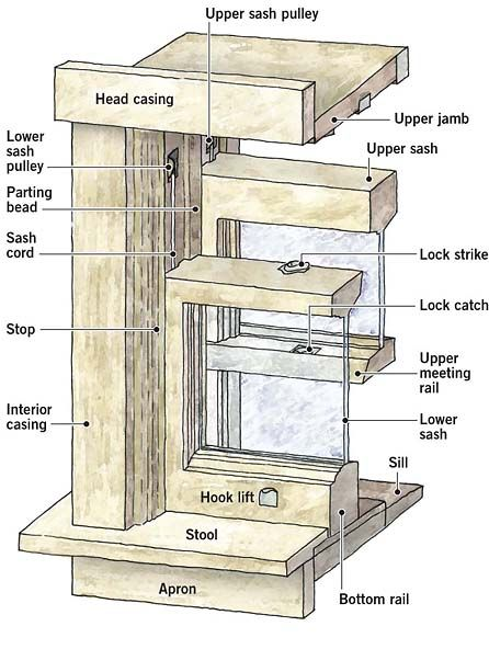 Pin By Paul Ejangu On Misc In 2020 Double Hung Windows Fenestration Double Hung