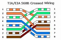 tia/eia 568b crossover cable wiring diagram - Yahoo Image Search Results |  Ethernet cable, Wire, CablePinterest