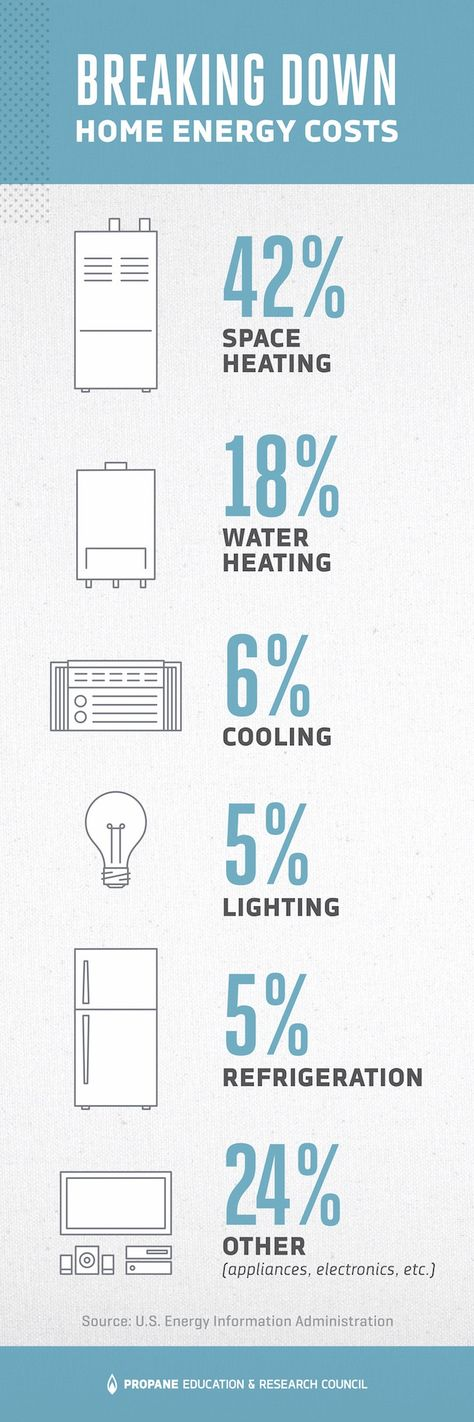 164 best Create a More Energy-Efficient Home images on Pinterest - checklists boosting efficiency reducing mistakes