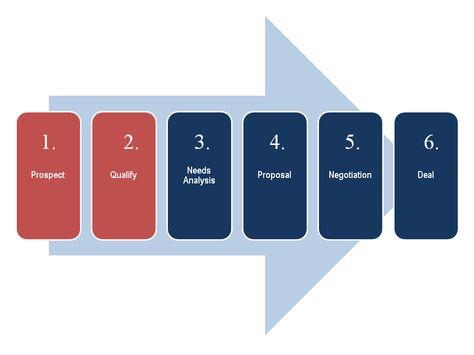 Sales Process Model  Sales     Sales Process