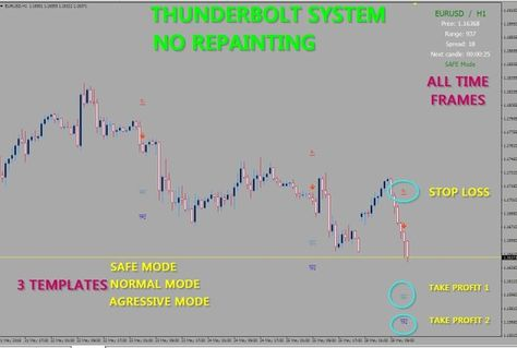 For Metatrader 4 Windowsmanual Trade 100 No Repaintingtake