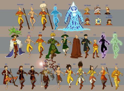 Avatar The Last Airbender wardrobe through the entire series. - Album on Imgur