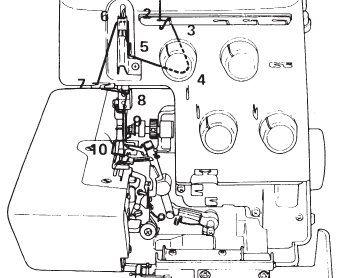 Manual De Maquina Overlock 5 Hilos Buscar Con Google Enhebrado Baul De Las Costureras Lecciones De Costura