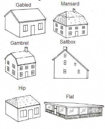 Roof Designs Terms Types And Pictures Roof Design House Roof