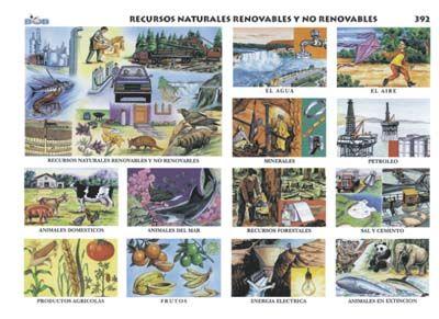 Recursos Naturales Renovables Y No Renovables Recursos Naturales Renovables Renovables Y No Renovables Recursos Naturales