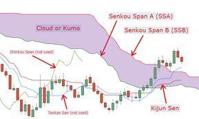My Ichimoku Trading Strategy Tradingtools Net Trading