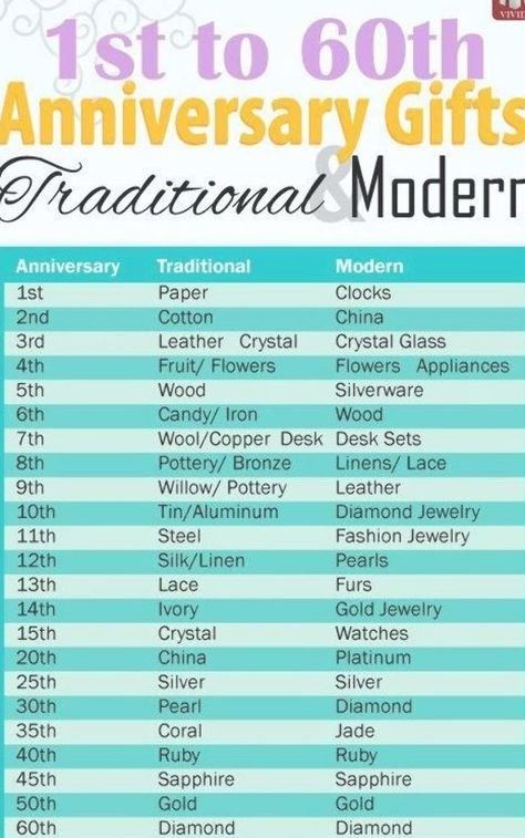 Modern And Traditional Anniversary Gifts By Year From 1st To 60th Wedding A Traditional Anniversary Gifts Year Anniversary Gifts Wedding Anniversary Gift List